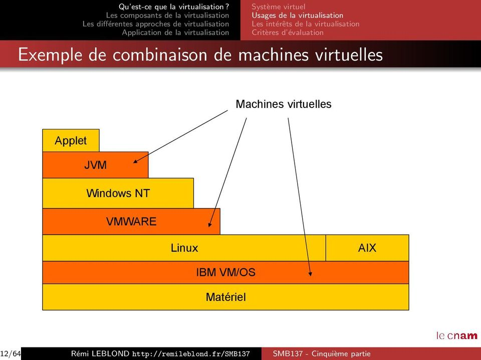 virtuelles Machines virtuelles Applet JVM Windows NT VMWARE Linux AIX IBM