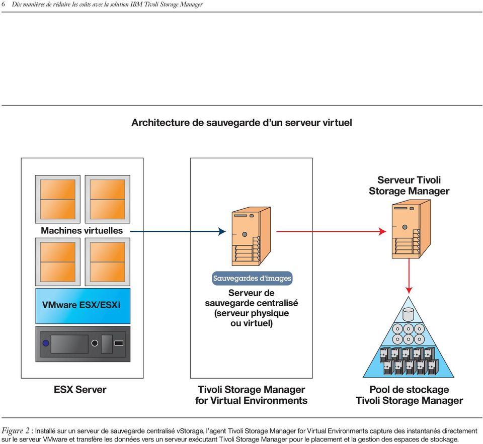 Pool de stockage Tivoli Storage Manager Figure 2 : Installé sur un serveur de sauvegarde centralisé vstorage, l agent Tivoli Storage Manager for Virtual Environments