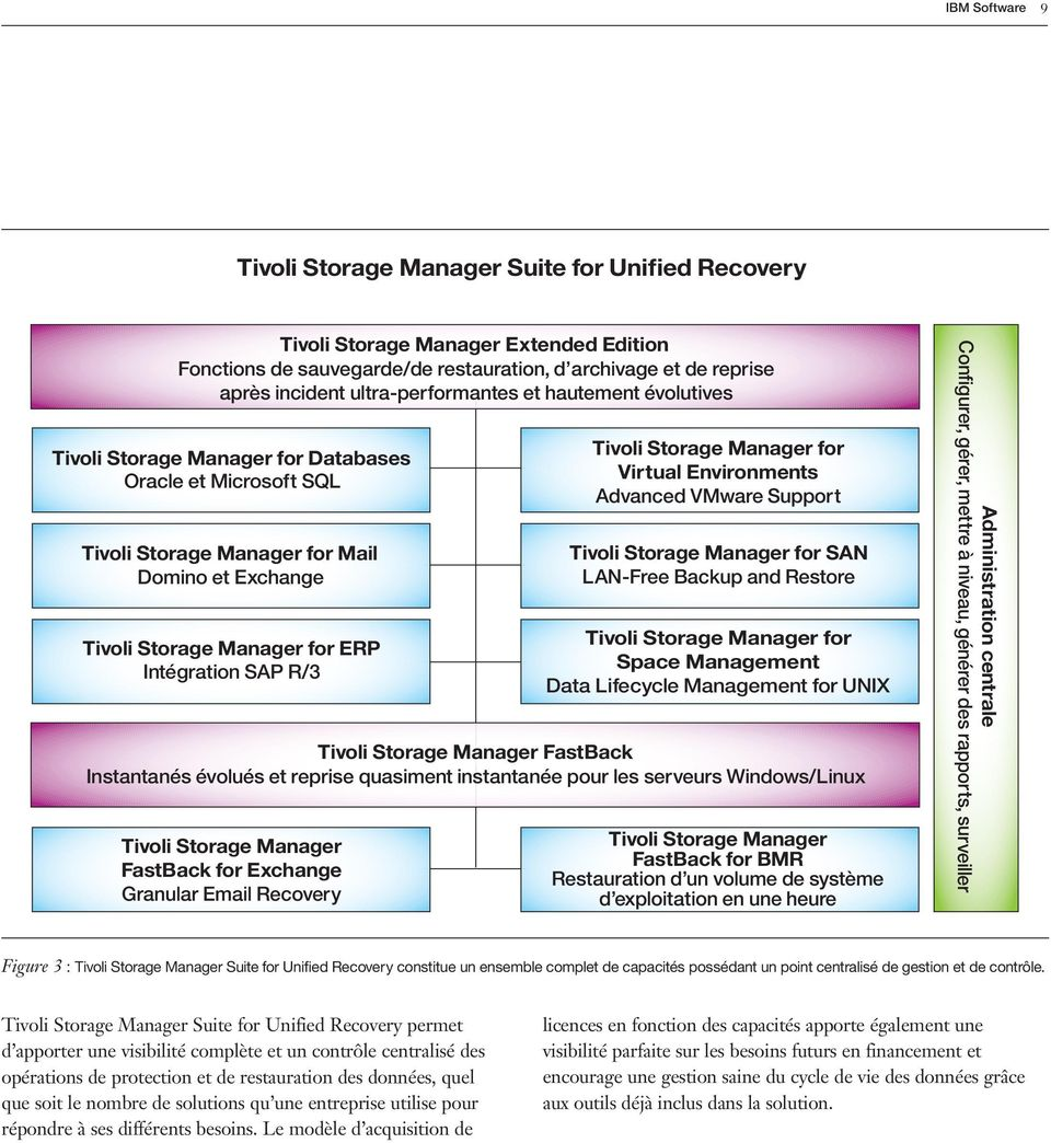 SAP R/3 Tivoli Storage Manager FastBack for Exchange Granular Email Recovery Tivoli Storage Manager for Virtual Environments Advanced VMware Support Tivoli Storage Manager for SAN LAN-Free Backup and