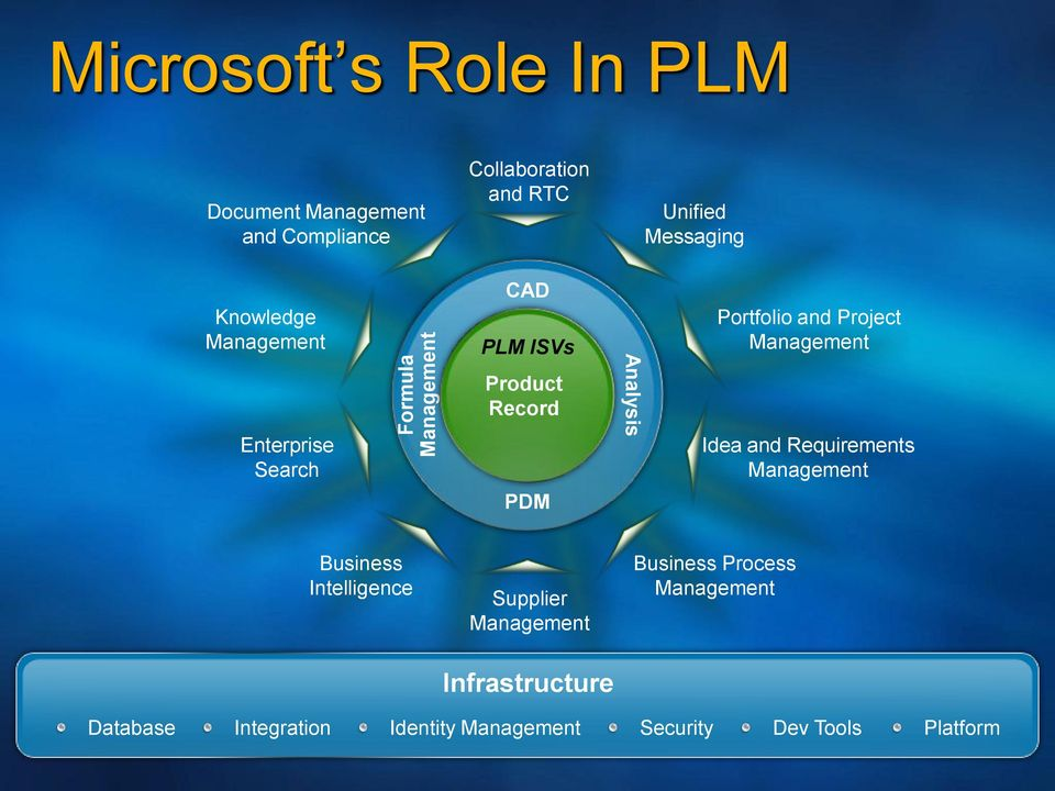 and Project Management Idea and Requirements Management PDM Business Intelligence Supplier Management