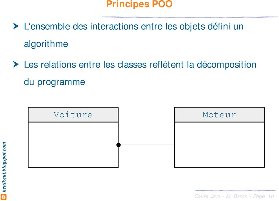 relations entre les classes reflètent la