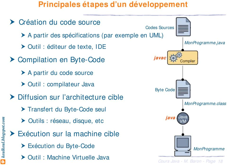 java Compilation en Byte-Code javac A partir du code source Outil : compilateur Java Diffusion sur l architecture cible