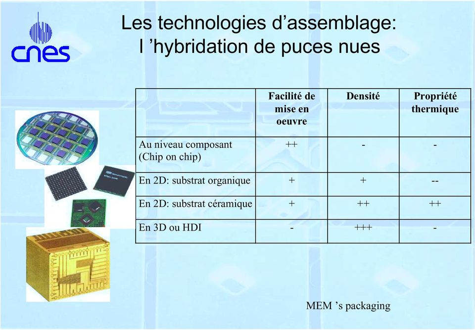 niveau composant (Chip on chip) ++ - - En 2D: substrat