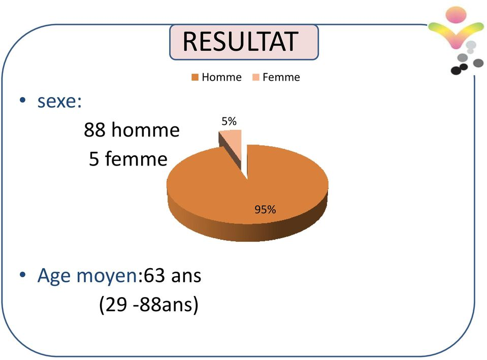 5% Femme 95% Age
