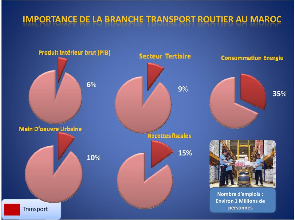 35% 10% 15% Transport Nombre d