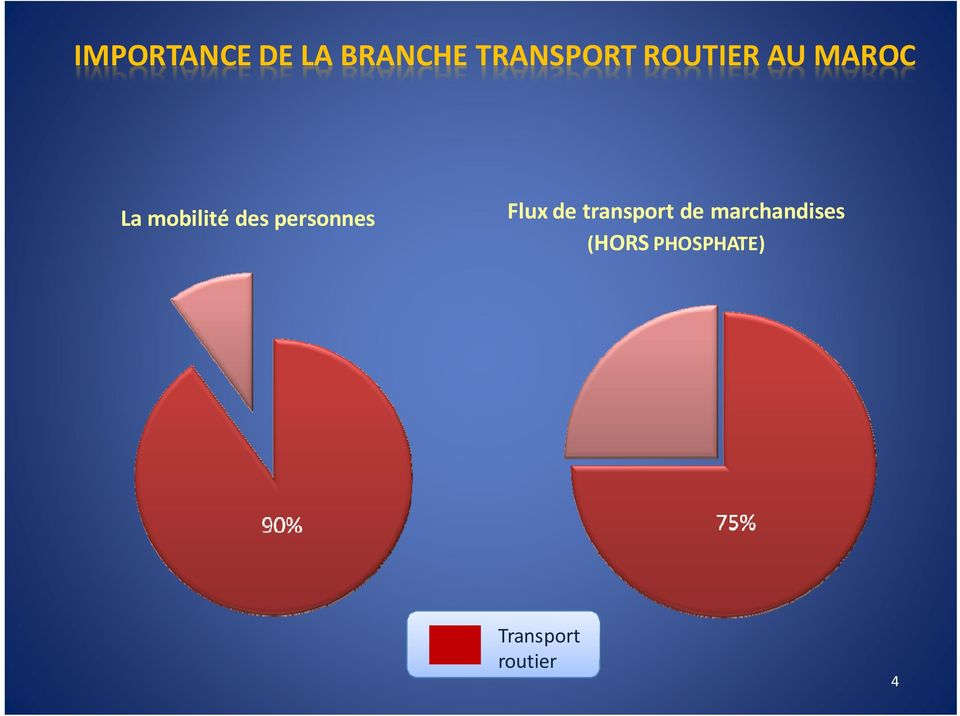 personnes Flux de transport de