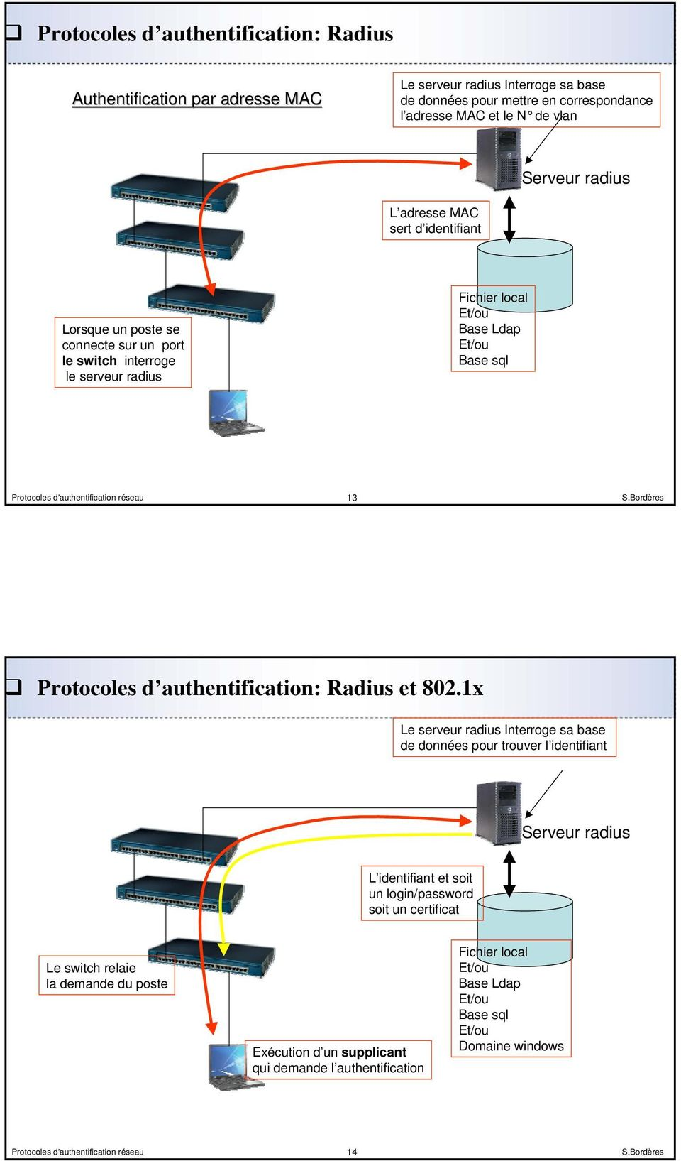 Protocoles d authentification: Radius et 802.