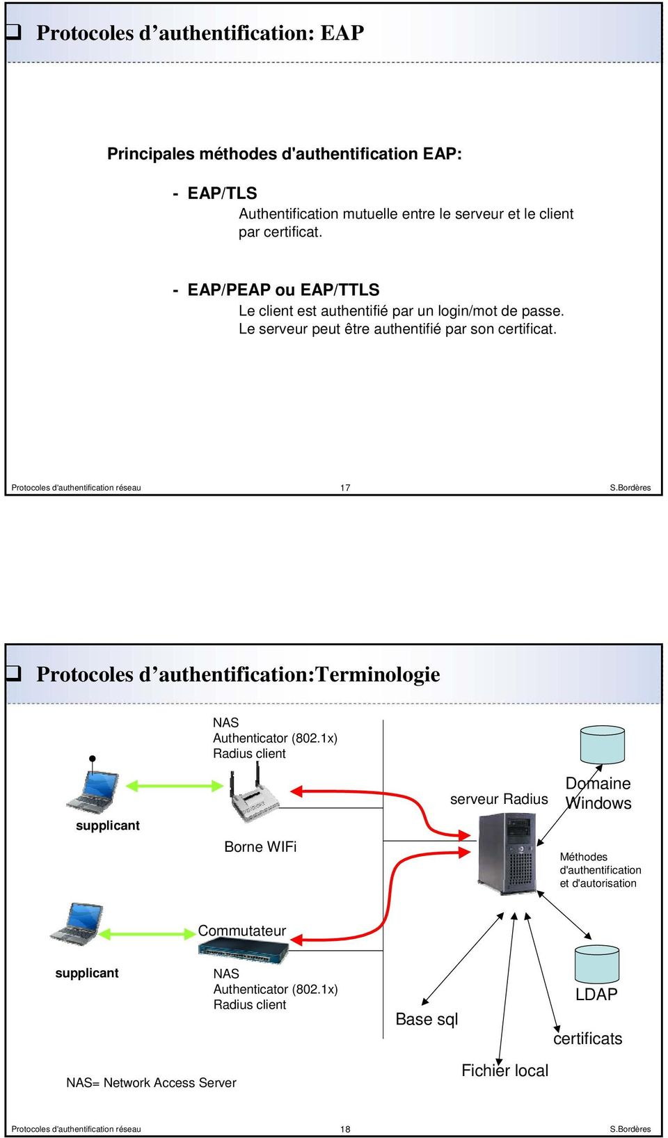 17 Protocoles d authentification:terminologie NAS Authenticator (802.