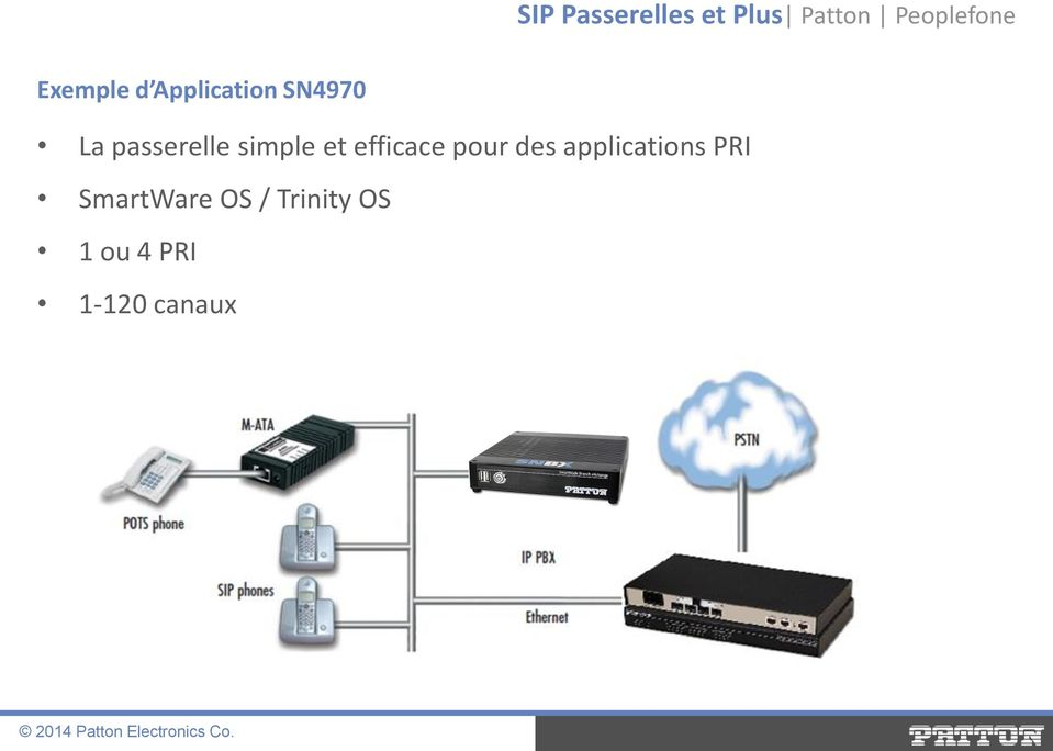 des applications PRI SmartWare OS