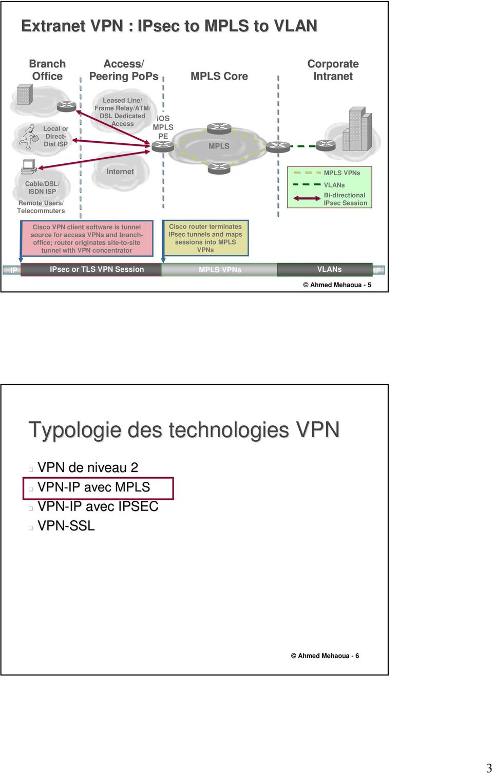 tunnel source for access VPNs and branchoffice; router originates site-to-site tunnel with VPN concentrator Cisco router terminates IPsec tunnels and maps sessions into
