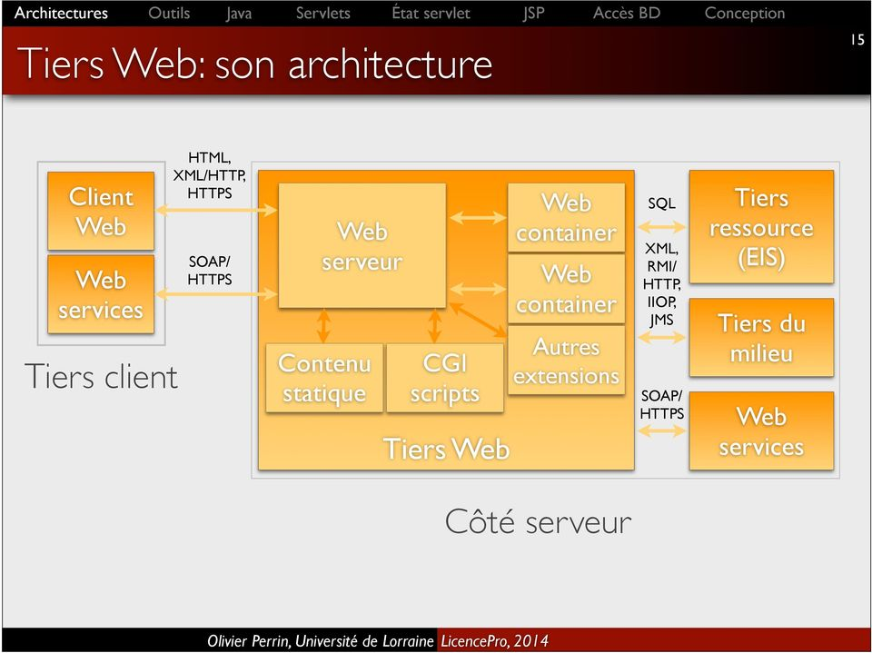 Web Web container Web container Autres extensions SQL XML, RMI/ HTTP, IIOP,
