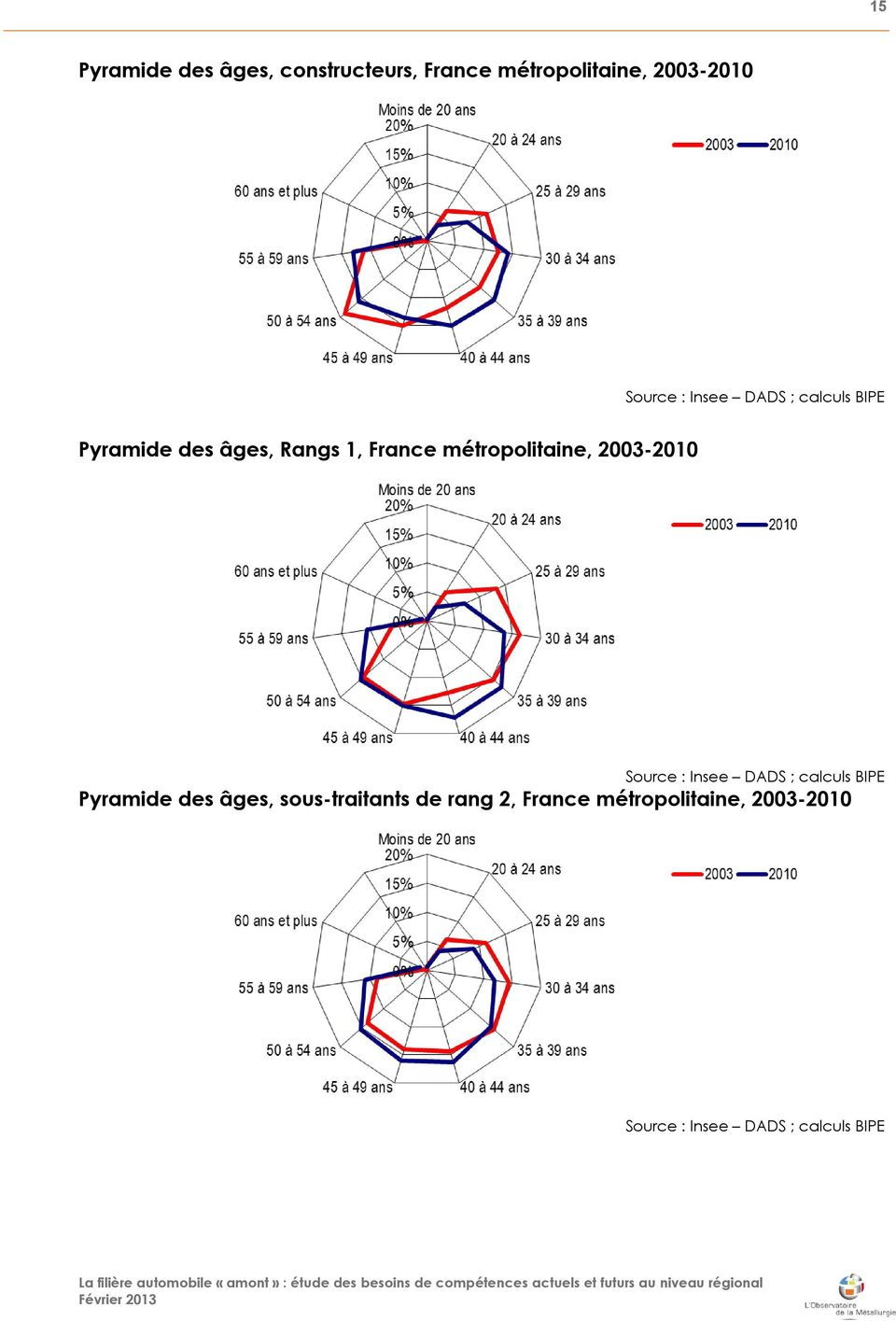 2003-2010 Source : Insee Ŕ DADS ; calculs BIPE Pyramide des âges,
