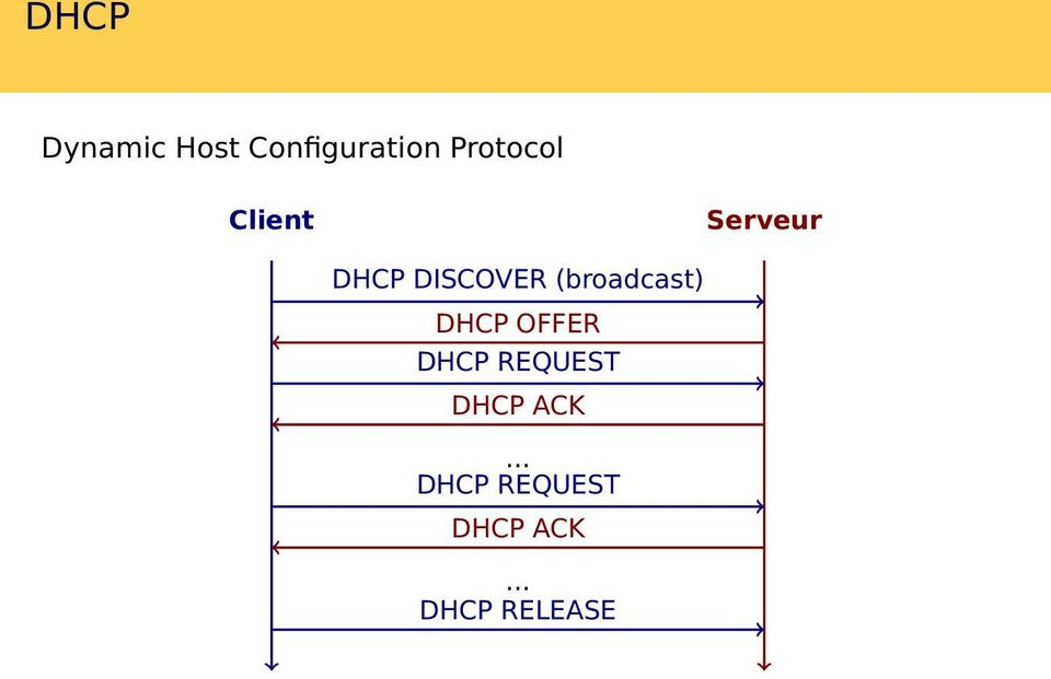 (broadcast) DHCP OFFER DHCP REQUEST