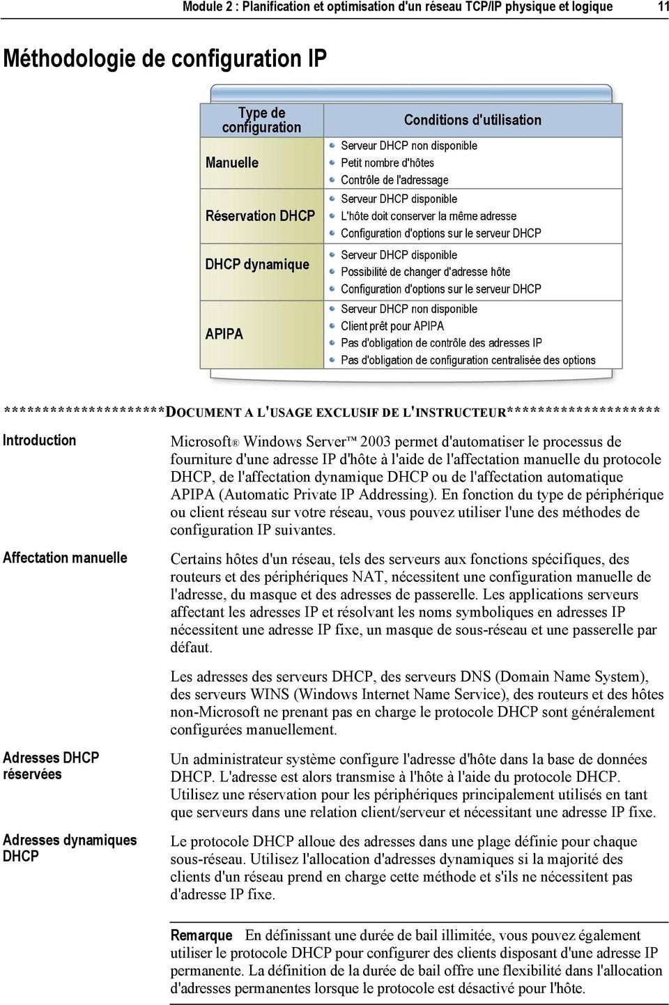 d'une adresse IP d'hôte à l'aide de l'affectation manuelle du protocole DHCP, de l'affectation dynamique DHCP ou de l'affectation automatique APIPA (Automatic Private IP Addressing).