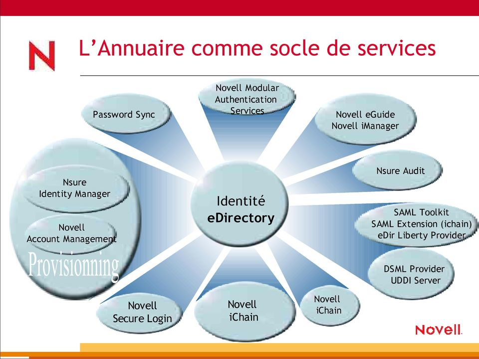 Management Identité edirectory Nsure Audit SAML Toolkit SAML Extension (ichain)