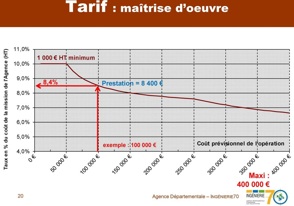 7,0% 8,4% Prestation = 8 400 6,0% 5,0% 4,0% exemple :