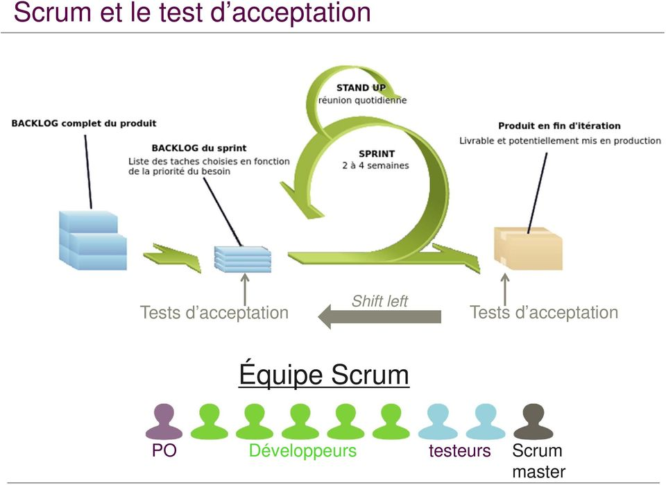 Tests d acceptation Équipe Scrum