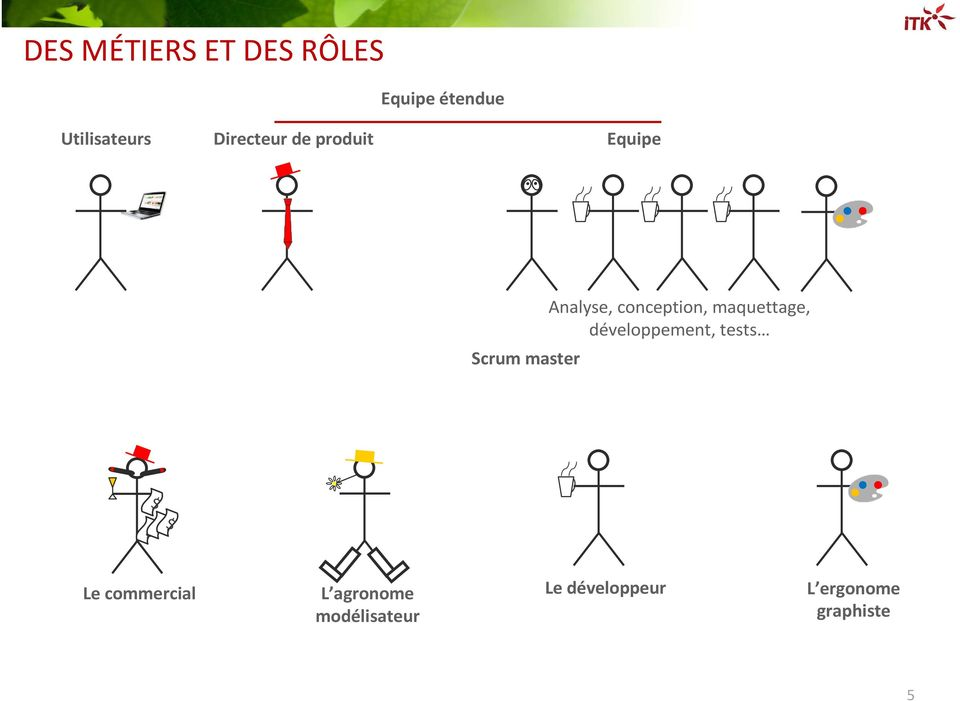 conception, maquettage, développement, tests $ $ $$ Le