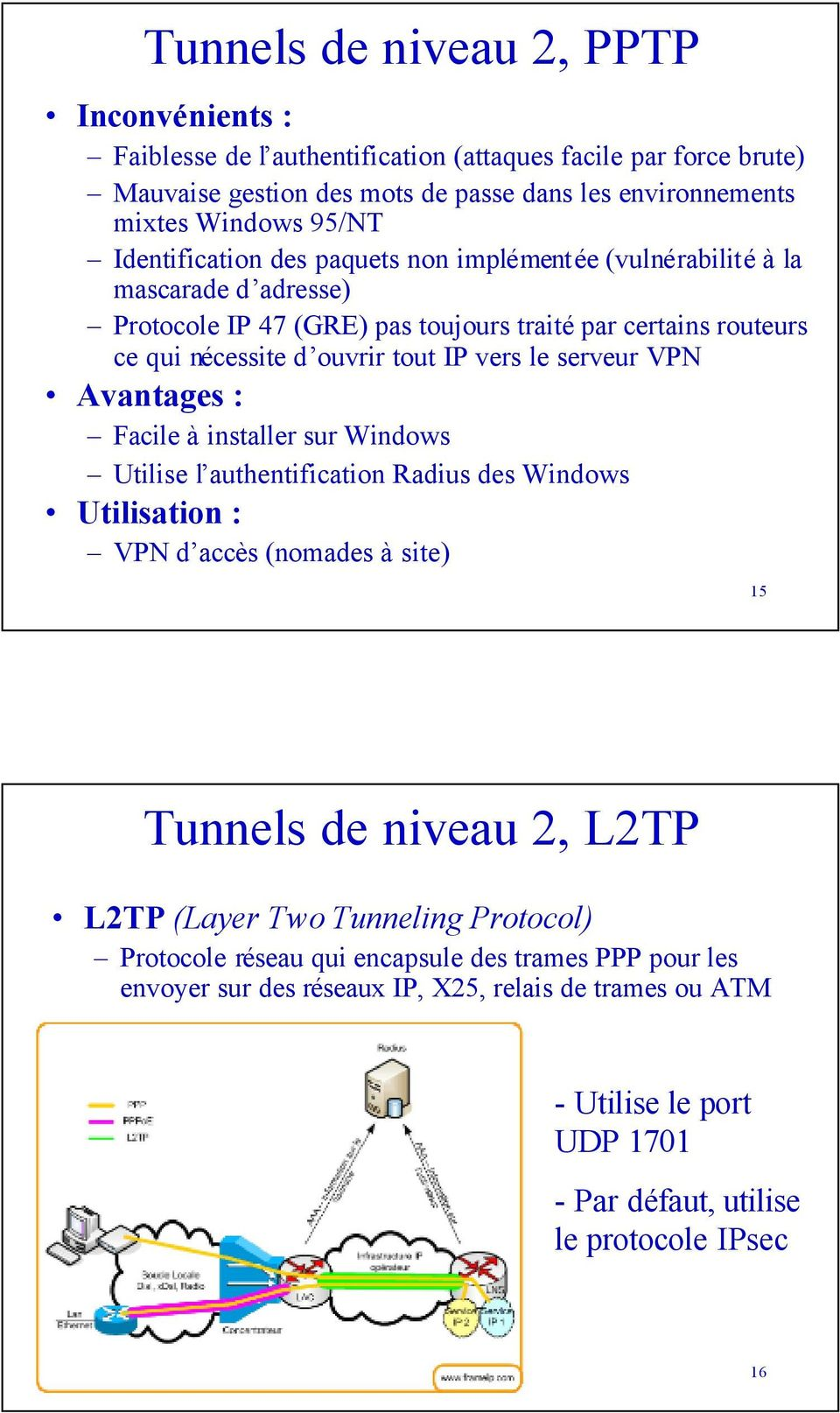 serveur VPN Avantages : Facile à installer sur Windows Utilise l authentification Radius des Windows Utilisation : VPN d accès (nomades à site) 15 Tunnels de niveau 2, L2TP L2TP (Layer Two