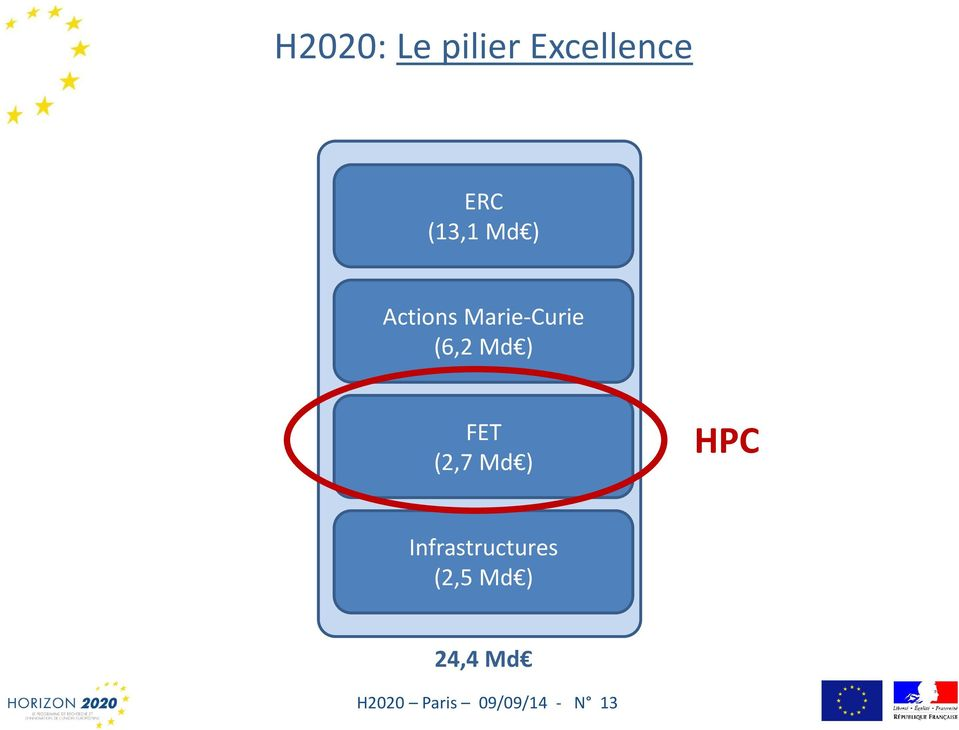 FET (2,7 Md ) HPC Infrastructures