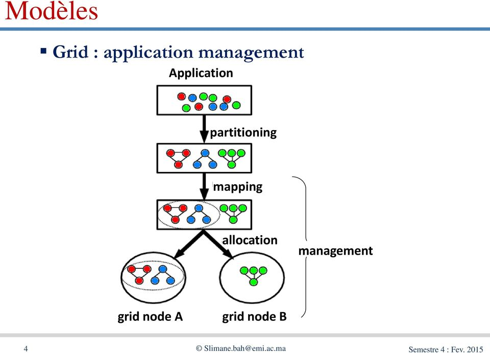 allocation management grid node A