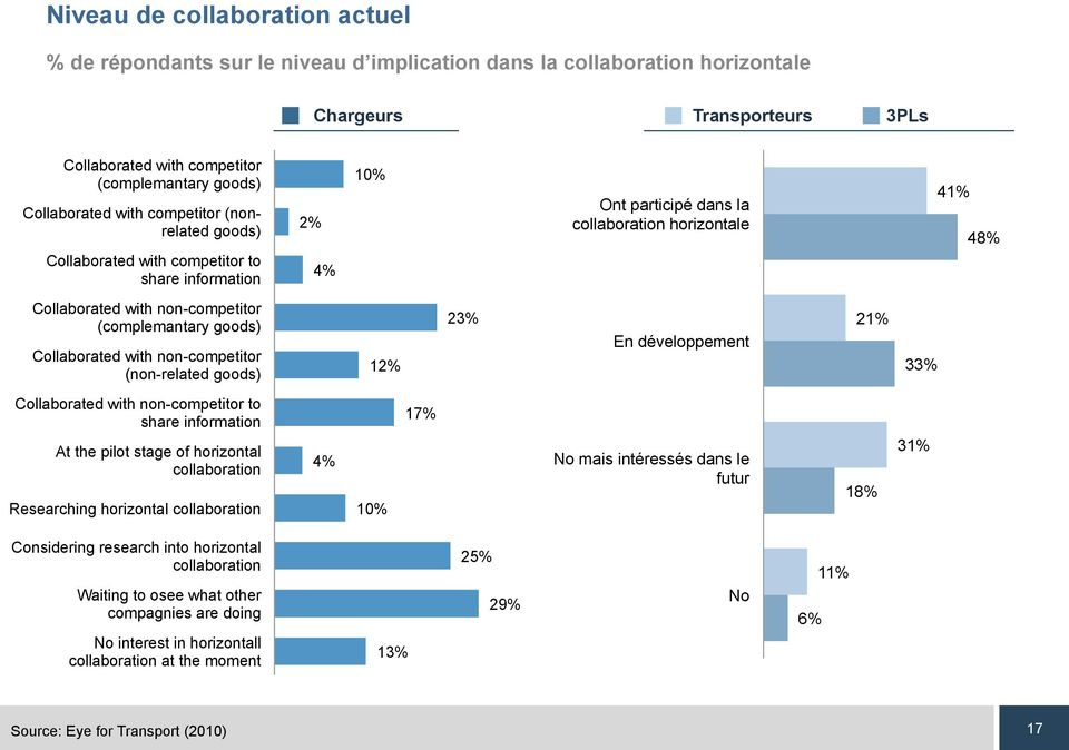 (complemantary goods) Collaborated with non-competitor (non-related goods) 2% 23% En développement 2% 33% Collaborated with non-competitor to share information At the pilot stage of horizontal