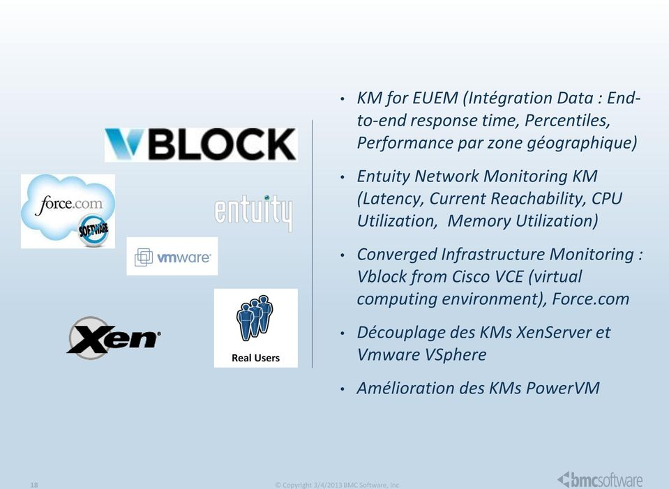 Memory Utilization) Converged Infrastructure Monitoring : Vblock from Cisco VCE (virtual computing