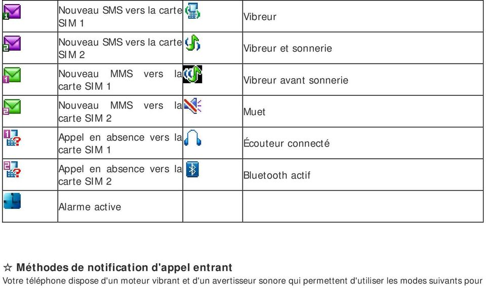 Vibreur avant sonnerie Muet Écouteur connecté Bluetooth actif Alarme active Méthodes de notification d'appel entrant
