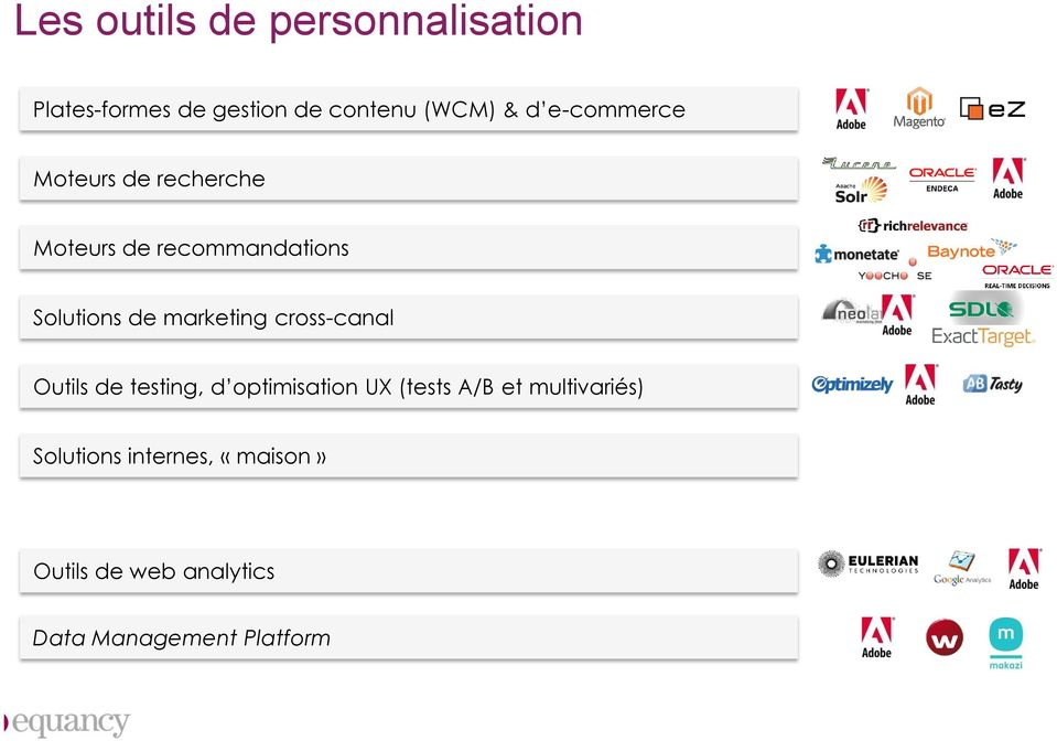 marketing cross-canal Outils de testing, d optimisation UX (tests A/B et