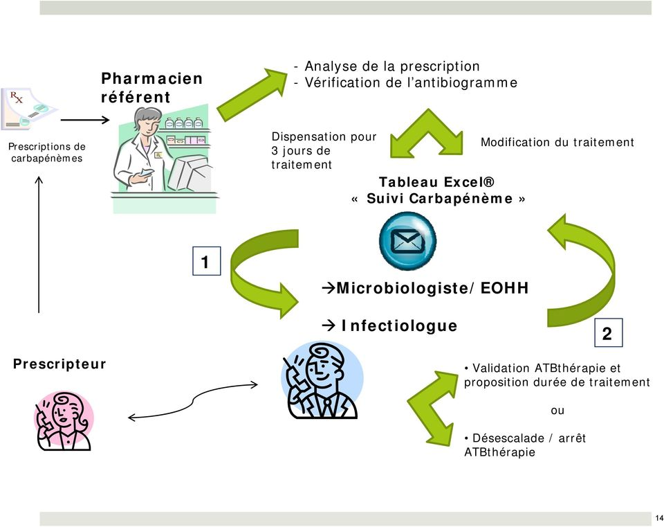 traitement Tableau Excel «Suivi Carbapénème» 1 Microbiologiste/EOHH Infectiologue 2