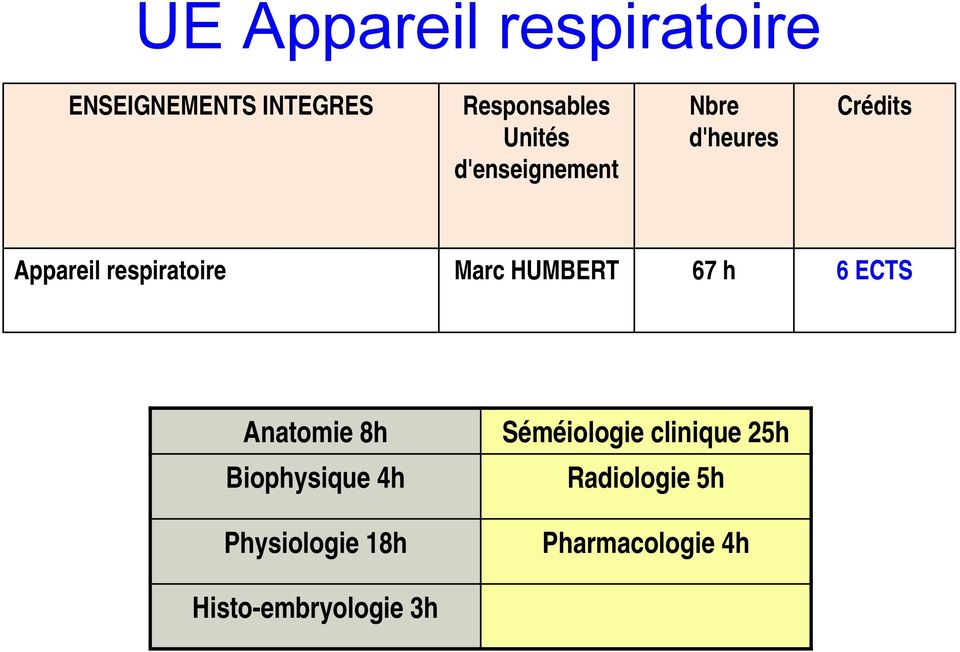HUMBERT 67 h 6 ECTS Anatomie 8h Biophysique 4h Physiologie 18h