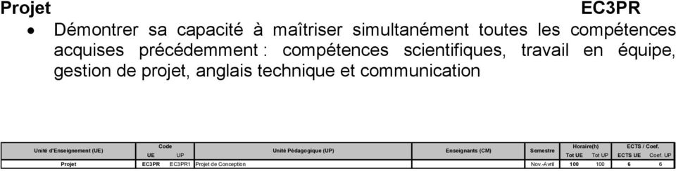 et communication Horaire(h) ECTS / Coef.