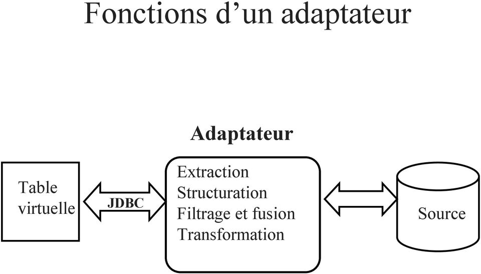 JDBC Extraction Structuration