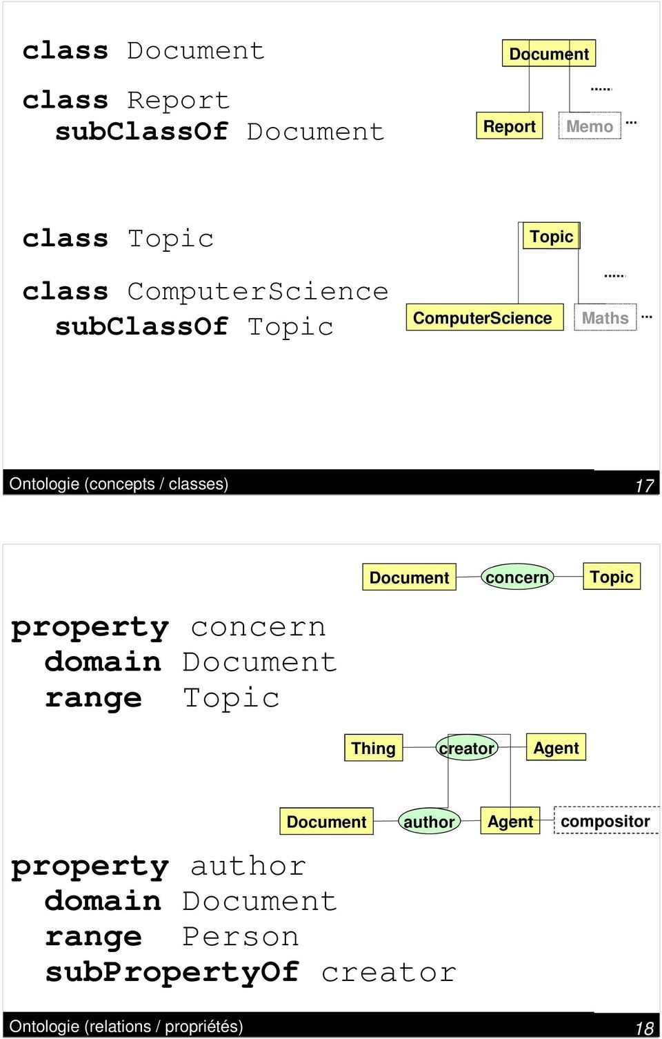 concern domain Document range Topic Document concern Topic Thing creator Agent Document author property
