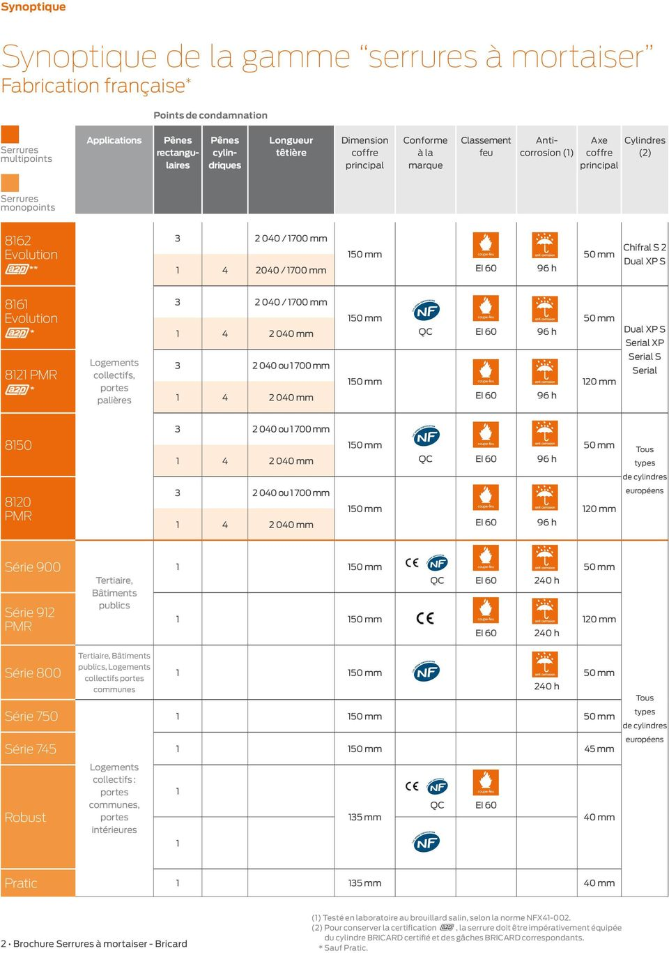 60 96 h 50 mm Chifral S 2 Dual XP S 8161 Evolution 3 2 040 / 1700 mm 1 4 2 040 mm 150 mm QC EI 60 96 h 50 mm Dual XP S Serial XP 8121 PMR Logements collectifs, portes palières 3 2 040 ou 1 700 mm 1 4