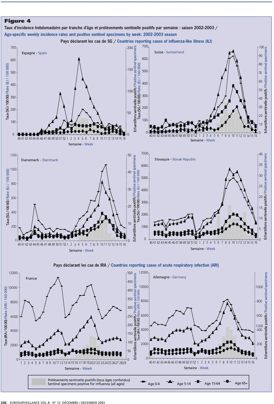 weekly incidence rates and positive sentinel specimens by week: 22-23 season Pays déclarant les cas de SG / Countries reporting cases of influenza-like illness (ILI) 7 2 7 Espagne - Spain Suisse -
