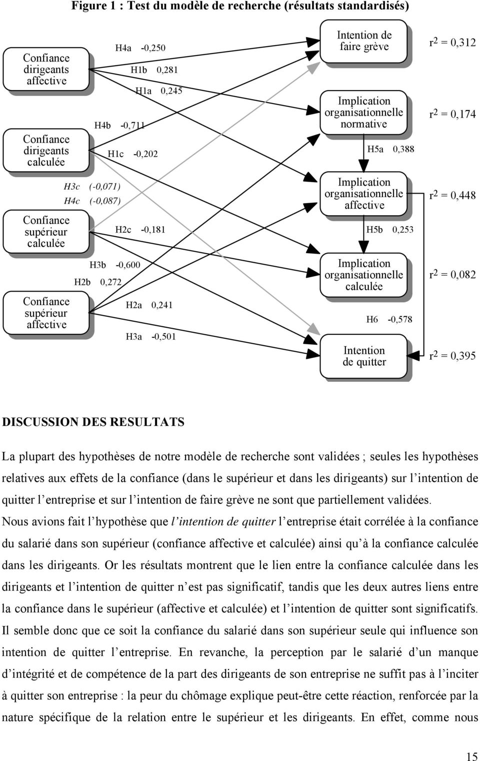 = 0,448 Confiance supérieur affective H3b -0,600 H2b 0,272 H2a 0,241 H3a -0,501 Implication organisationnelle calculée Intention de quitter H6-0,578 r 2 = 0,082 r 2 = 0,395 DISCUSSION DES RESULTATS