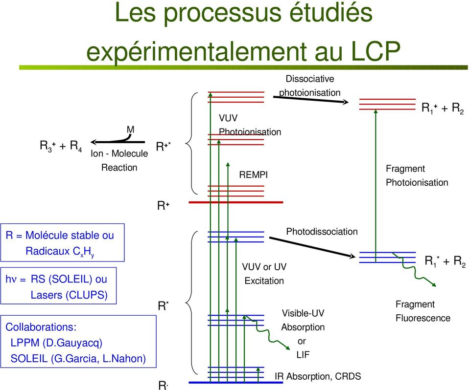 Moléculestableou RadicauxCxHy hν= RS(SOLEIL)ou Lasers(CLUPS) VUVorUV Excitation R* Collaborations: