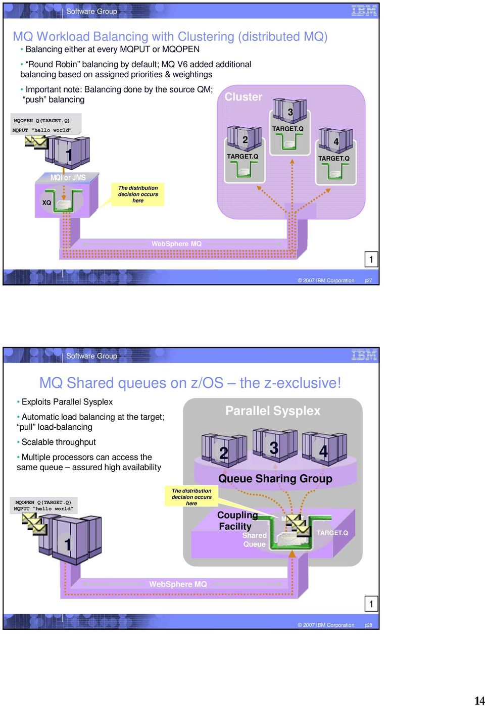Q 4 XQ MQI or JMS The distribution decision occurs here WebSphere MQ 1 2007 IBM Corporation p27 MQ Shared queues on z/os the z-exclusive!