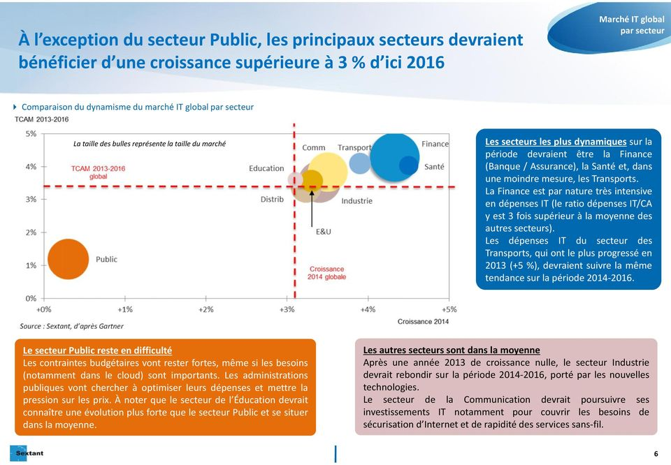 les Transports. La Finance est par nature très intensive en dépenses IT (le ratio dépenses IT/CA y est 3 fois supérieur à la moyenne des autres secteurs).