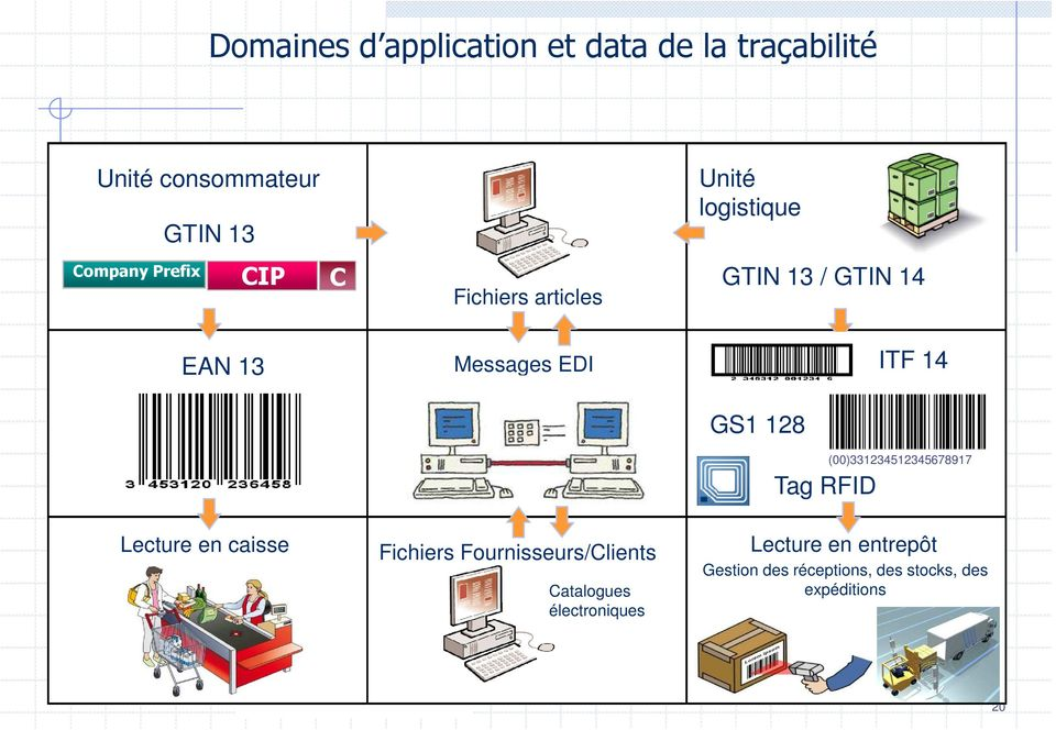 ITF 14 GS1 128 Tag RFID (00)331234512345678917 Lecture en caisse Fichiers