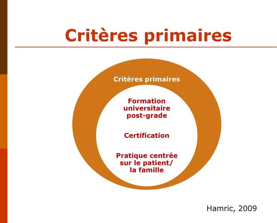 post-grade Certification Pratique