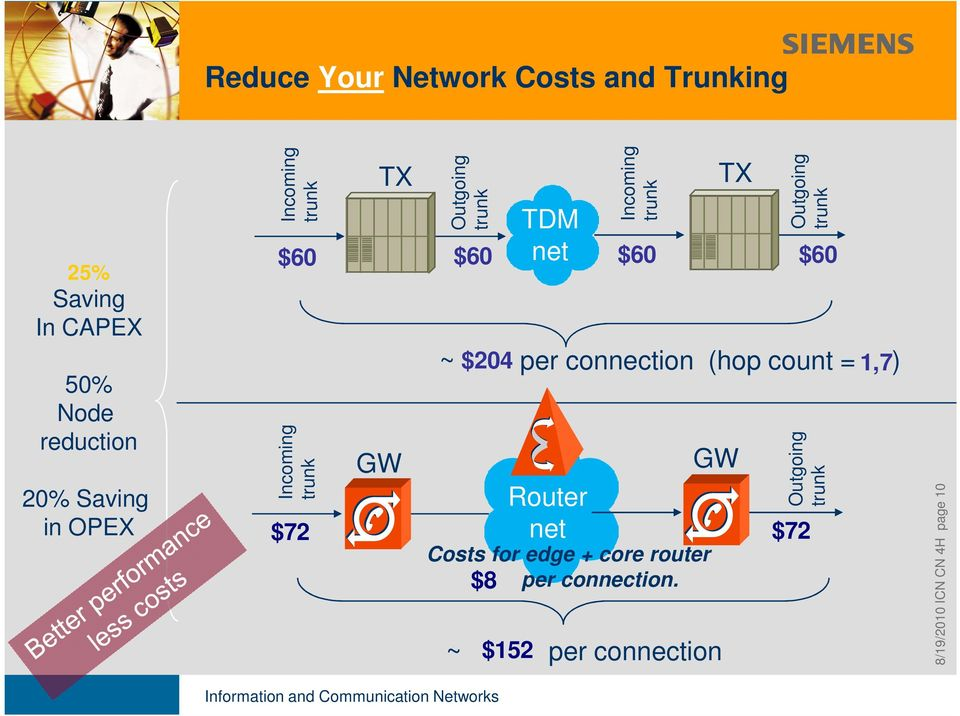 GW ~ $204 per connection (hop count = ) Router net GW ~ $152 per connection Outgoing