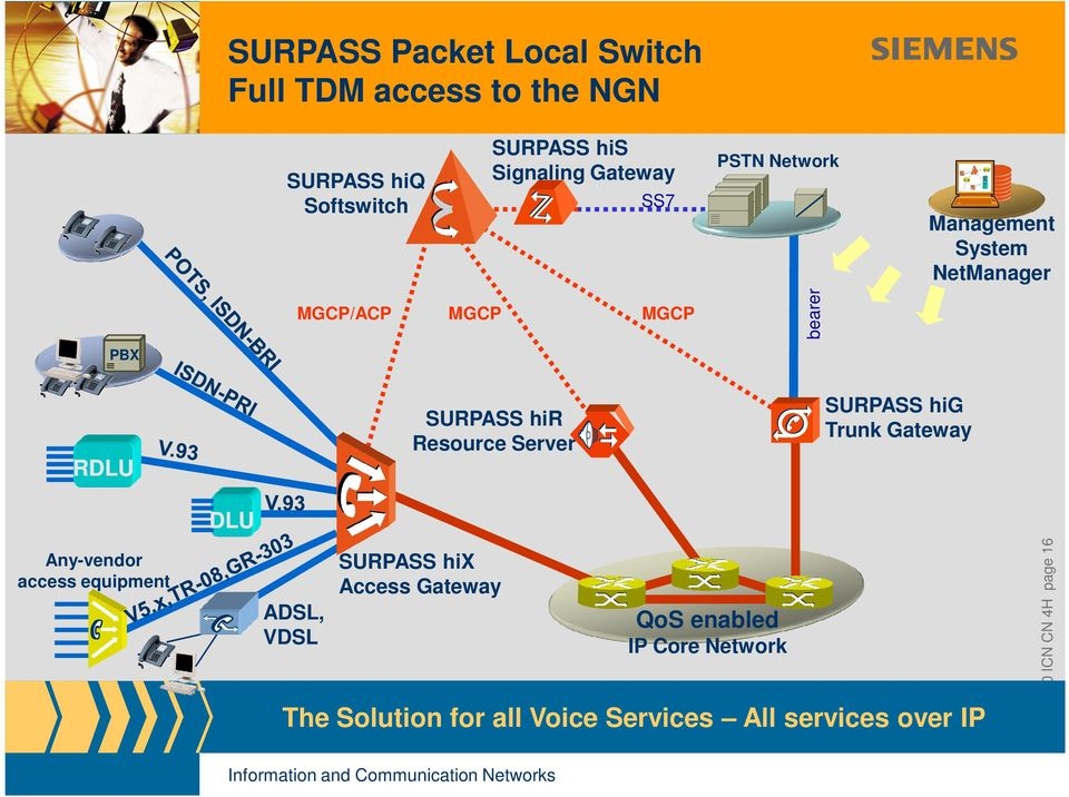 Resource Server SURPASS hig Trunk Gateway DLU Any-vendor access equipment ADSL, VDSL SURPASS hix Access