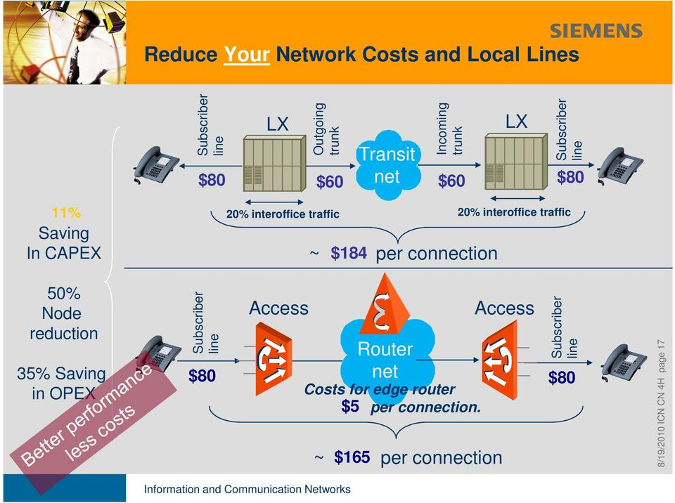 connection 50% Node reduction 35% Saving in OPEX Subscriber line Access Router net ~ $165 per