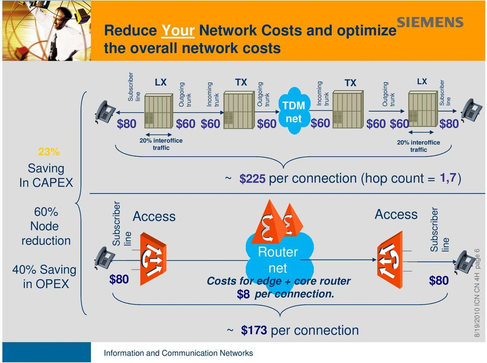 traffic ~ $225 per connection (hop count = 1,7 ) 60% Node reduction 40% Saving in OPEX Subscriber line Access Router net ~