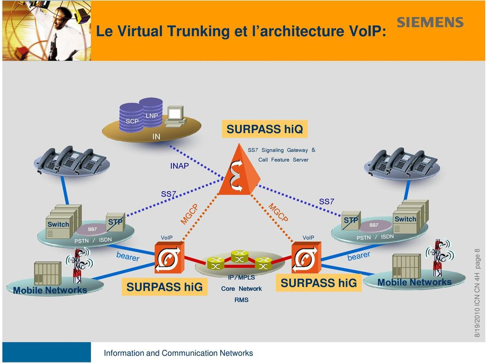 SS7 Switch SS7 STP VoIP VoIP STP SS7 Switch SURPASS hig