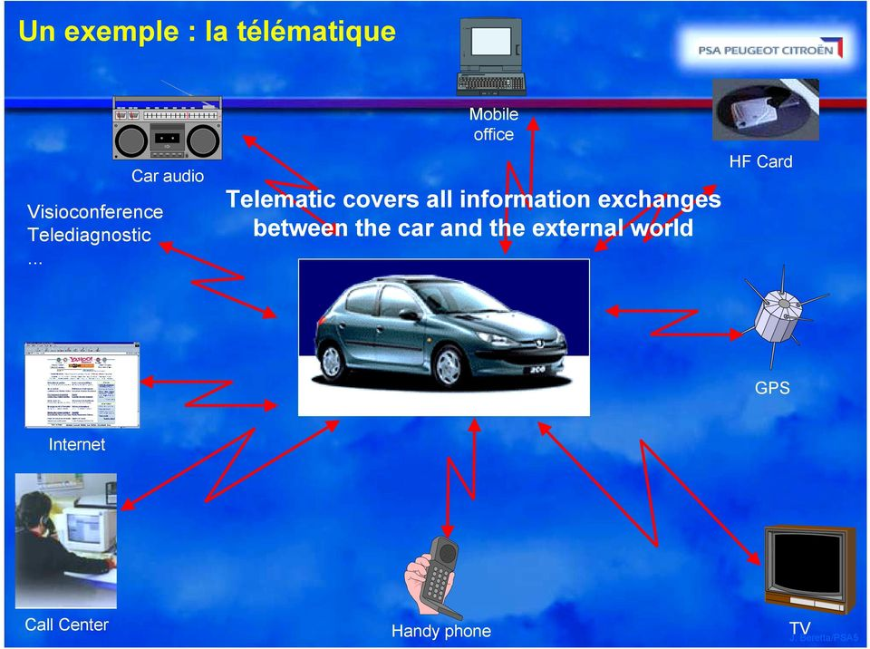 .. Car audio Mobile office Telematic covers all