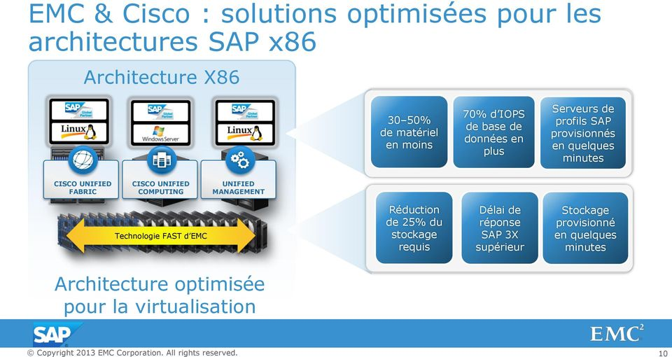 UNIFIED FABRIC CISCO UNIFIED COMPUTING Technologie FAST d EMC UNIFIED MANAGEMENT Réduction de 25% du stockage requis Délai de Délai de réponse3x réponse Faster
