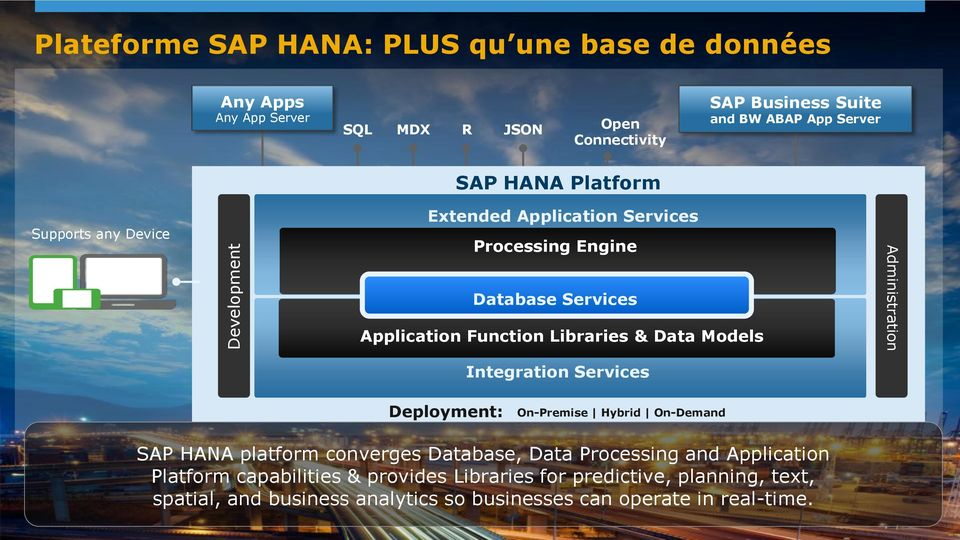 Data Models Administration Integration Services Deployment: On-Premise Hybrid On-Demand SAP HANA platform converges Database, Data Processing and